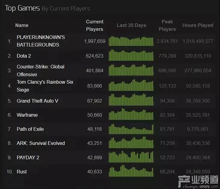 游戏本体:玩家黏性不减,高质量高体验是主因