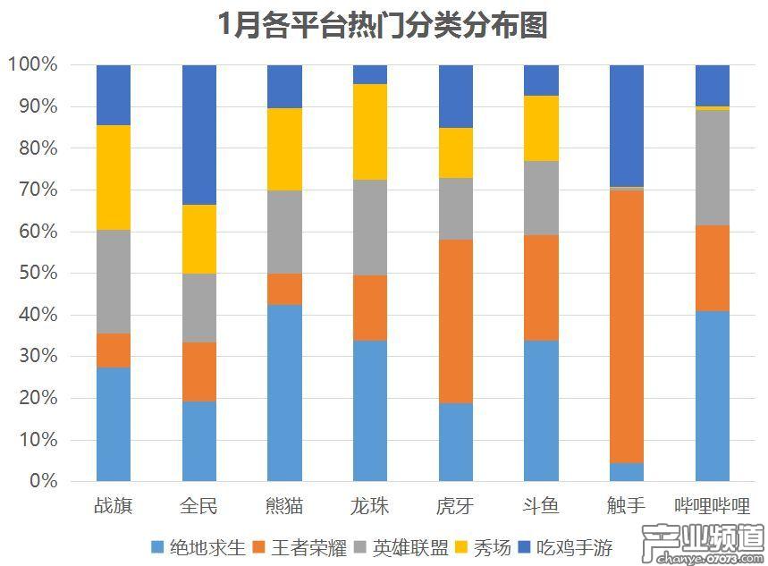 各平台热门分类布局:斗鱼、虎牙布局相似,熊猫吃鸡占比最高