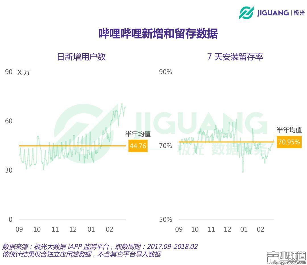 极光大数据:B站月均DAU超2000万 盈利靠游戏代理和联运