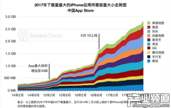 最显著的体积增长开启于2016年夏季