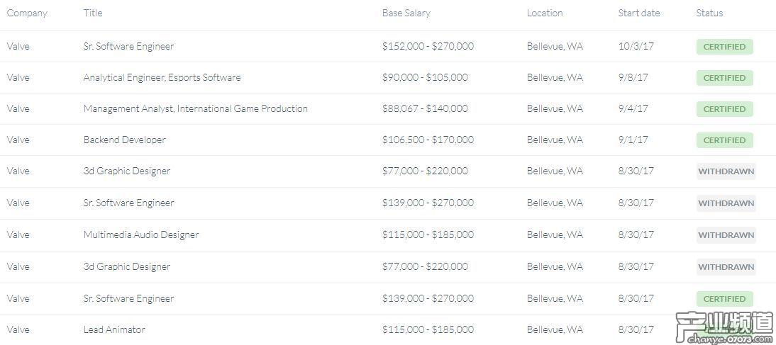 V社真的不差钱 员工年薪最低6.2万美元起步