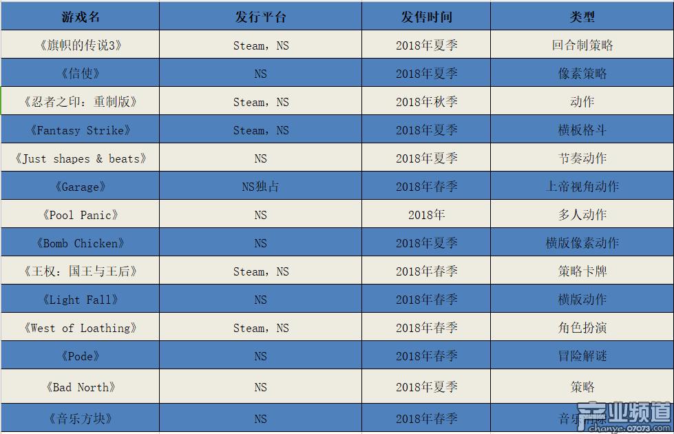 任天堂发布14款独立游戏新品 仅一款为NS平台独占