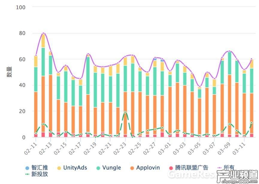 《熹妃Q传》近30天广告投放趋势