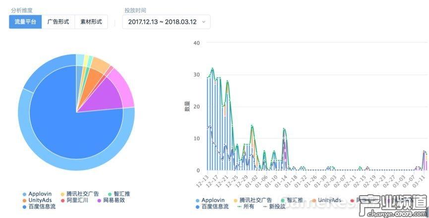 《永恒纪元》近90天广告投放趋势