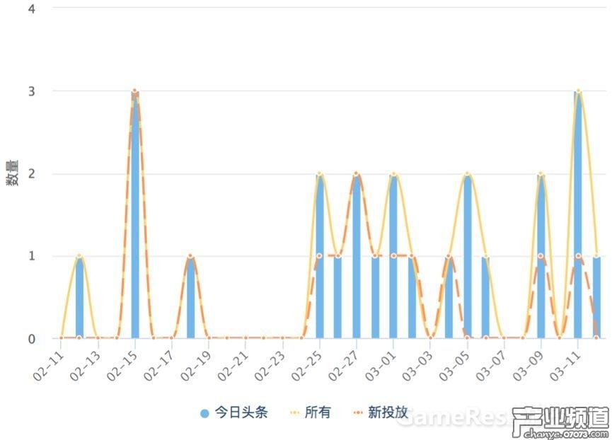 《开心消消乐》近30天广告投放趋势