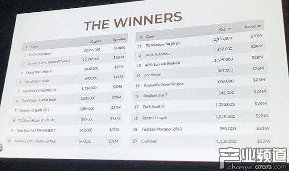 2017年Steam销量最好的100款游戏
