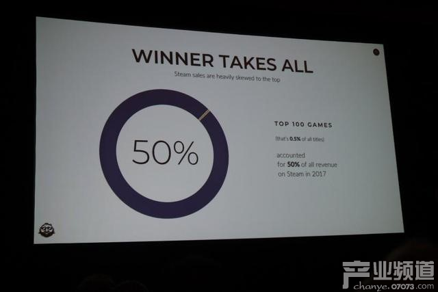 收入榜Top 100占据Steam总收入50%