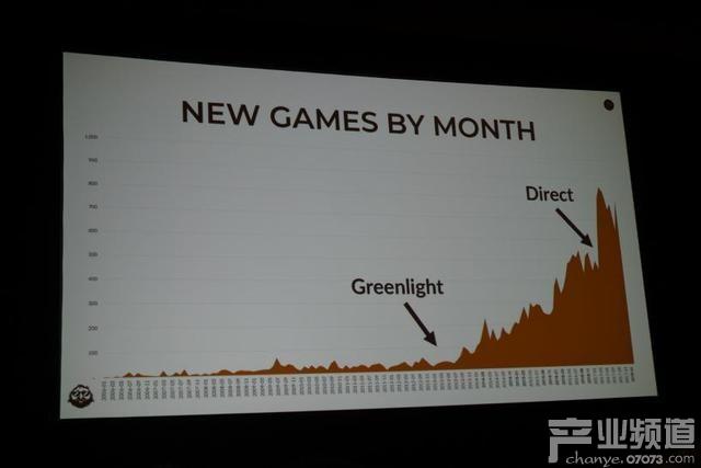 Steam平台2017年每月新增游戏数量