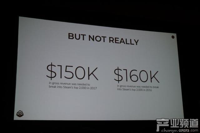 2016年,进入Steam收入榜Top 2000需要16万美元,而2017年,则只需要15万美元