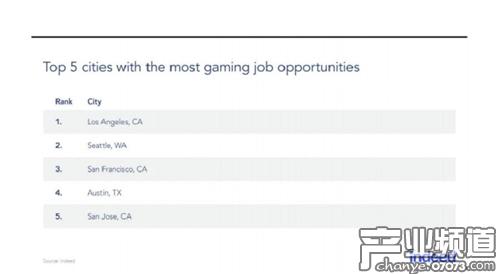 美游戏从业者热衷于AR/VR职位 传统工种现下滑