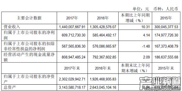 吉比特2017年营收14.40亿元 游戏业务营收14.38亿元