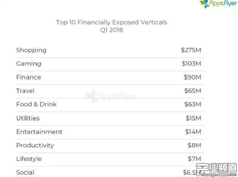 2018Q1假量对不同品类应用带来的损失