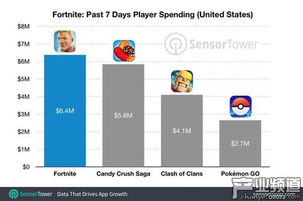 《堡垒之夜》iOS版上线三周盈利超1500万美元