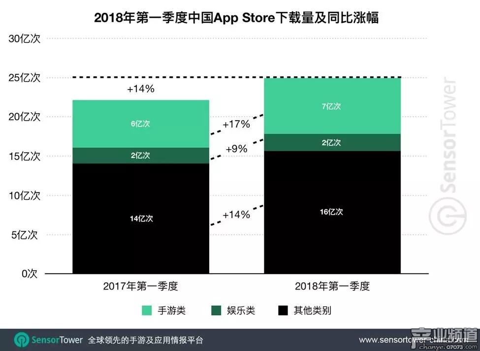 中国 App Store 下载量 Q1 达 25 亿次,占全球 iOS 市场 32%,仍保持冠军位置