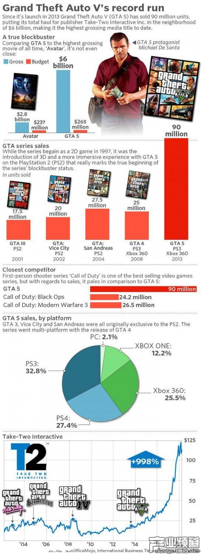GTA5总营收超60亿美元 成史上最赚钱娱乐产品