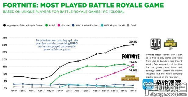 从趋势上看,《堡垒之夜》数据几乎是直线上扬