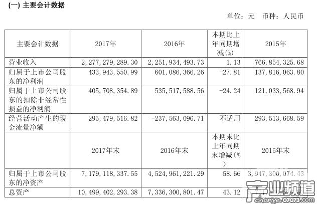 文投控股2017年总营收22.73亿元 游戏业务营收4.36亿元