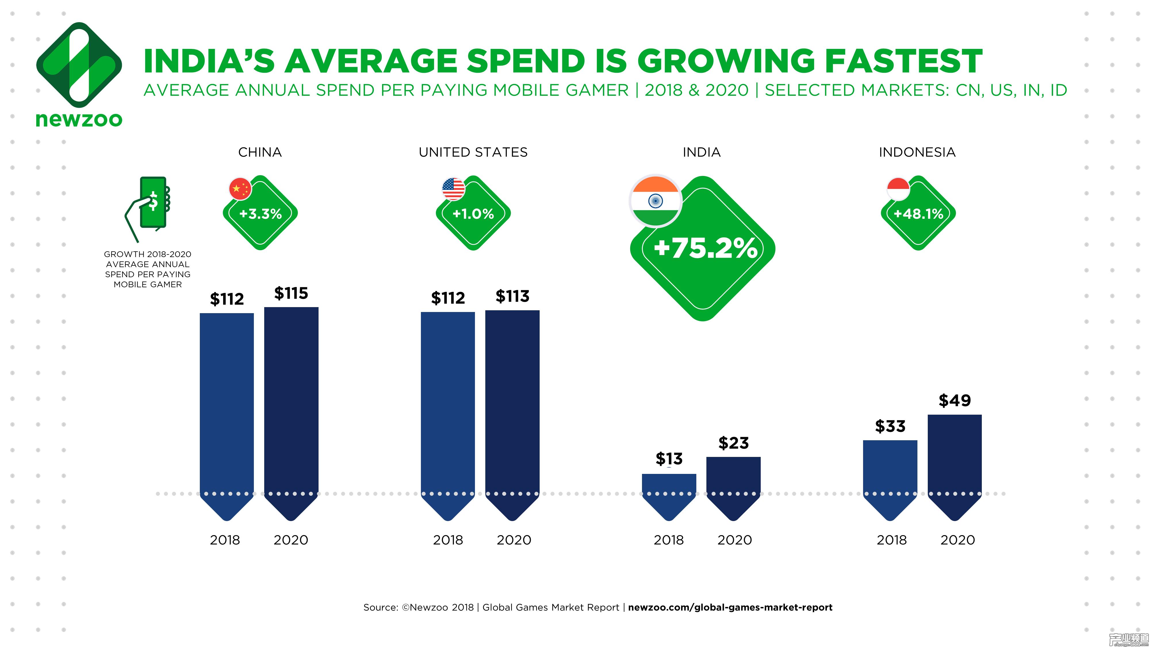 2018、2020 年中国、美国、印度、印尼手游玩家年度平均支出