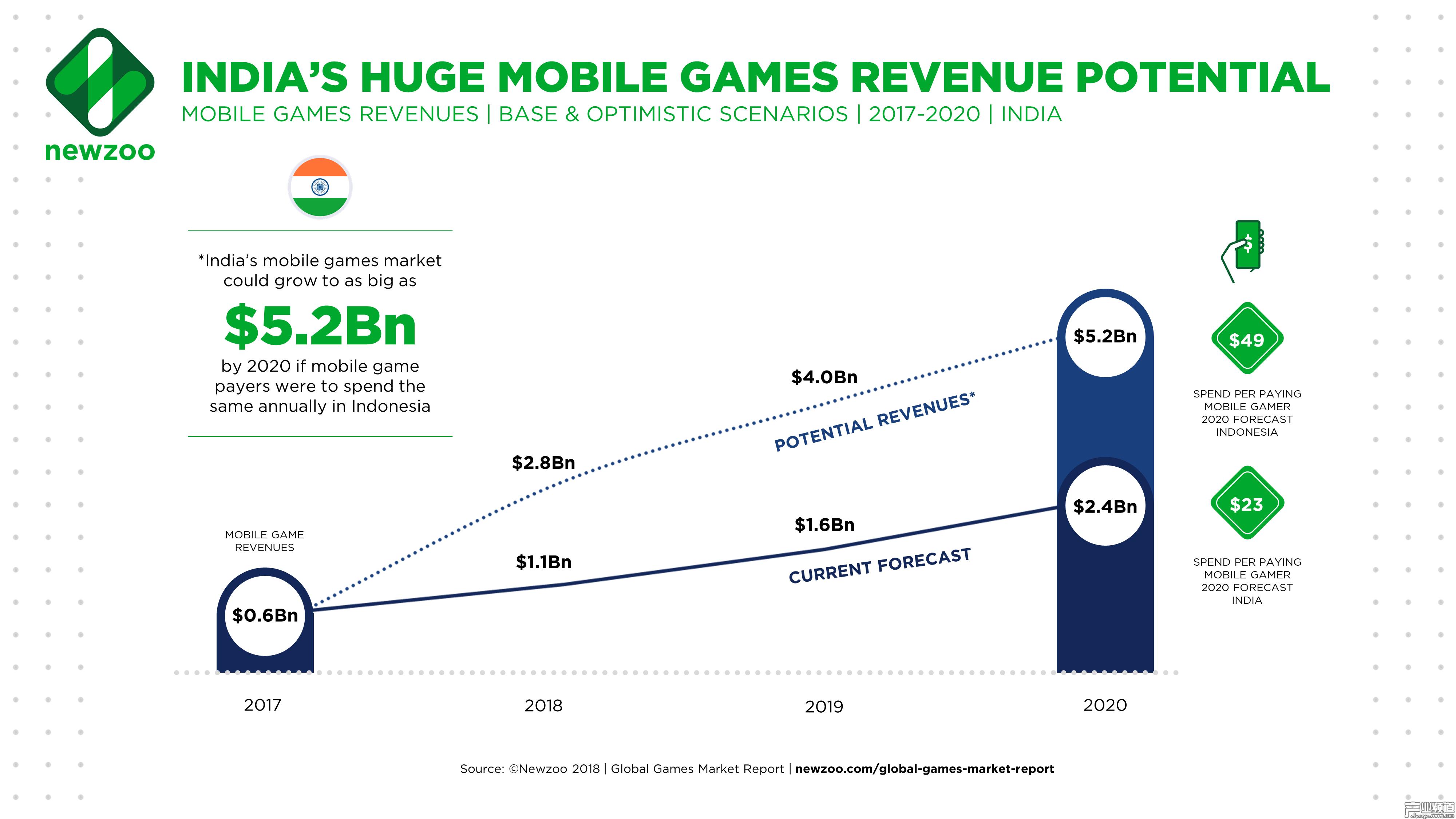 2017-2020 年印度手游收入