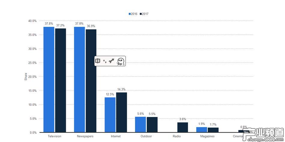 2016-2017 印度各媒介广告收入图表|