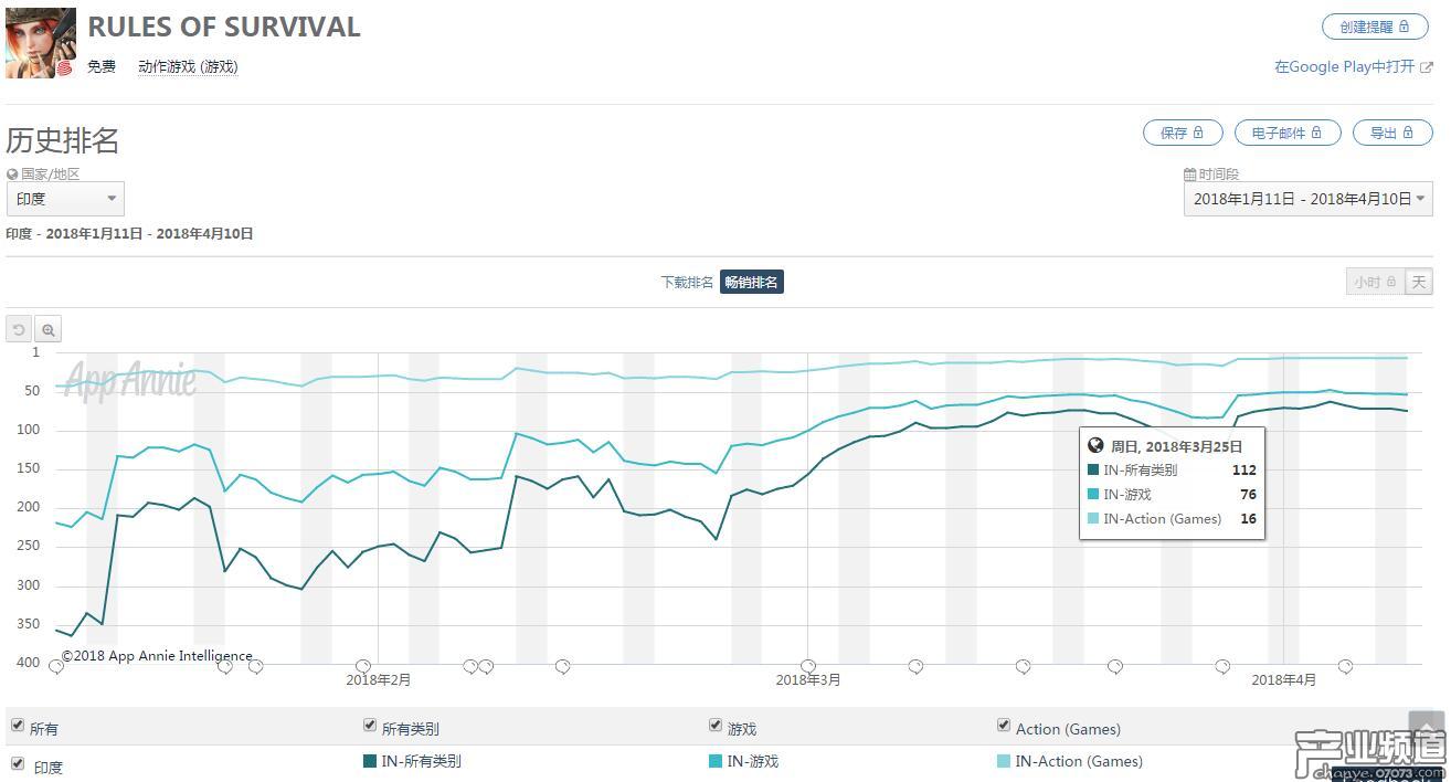 近三个月《Rules of Survival》Google Play 印度畅销榜排名变化曲线