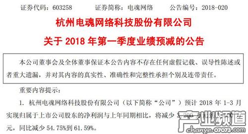 电魂网络预计Q1净利润同比减少54.75%到61.59%