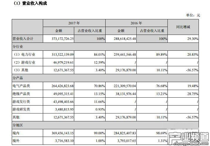 哆可梦2017年净利润1.49亿元 完成年度业绩承诺