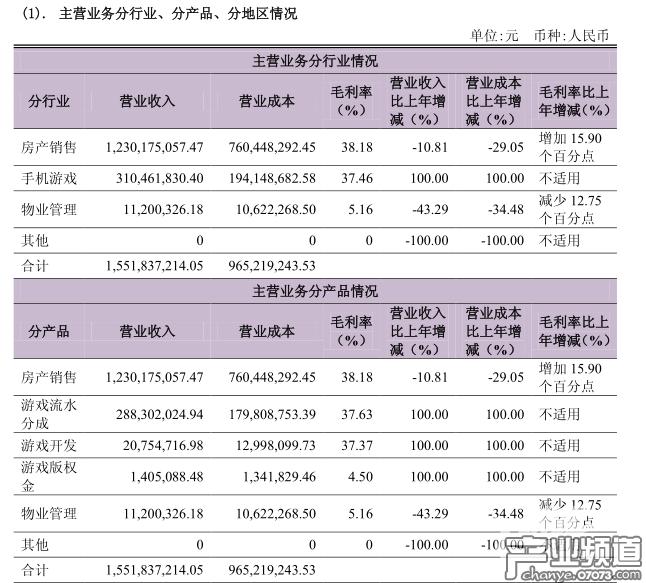 卧龙地产公布2017年年报 君海网络净利润达1.43亿