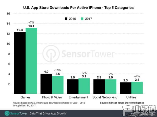 iPhone 应用程序在美国的安装量增长了近 10%