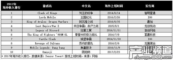 Sensor Tower统计2017年海外收入排行