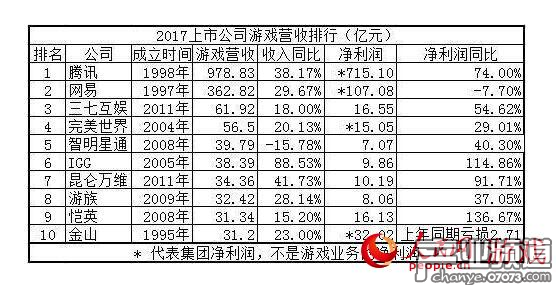 """2017年""""吸金""""能力最强的十家中国游戏公司"""