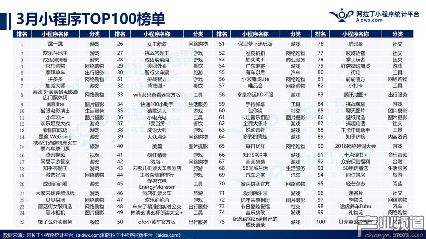 3月阿拉丁小程序TOP100榜单:小游戏占比33%