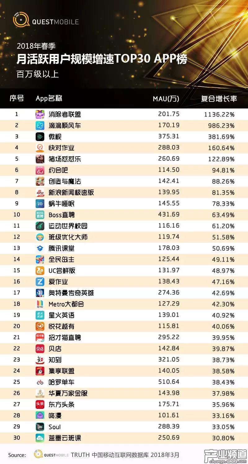 App月活跃用户规模TOP增速榜(百万级以上)