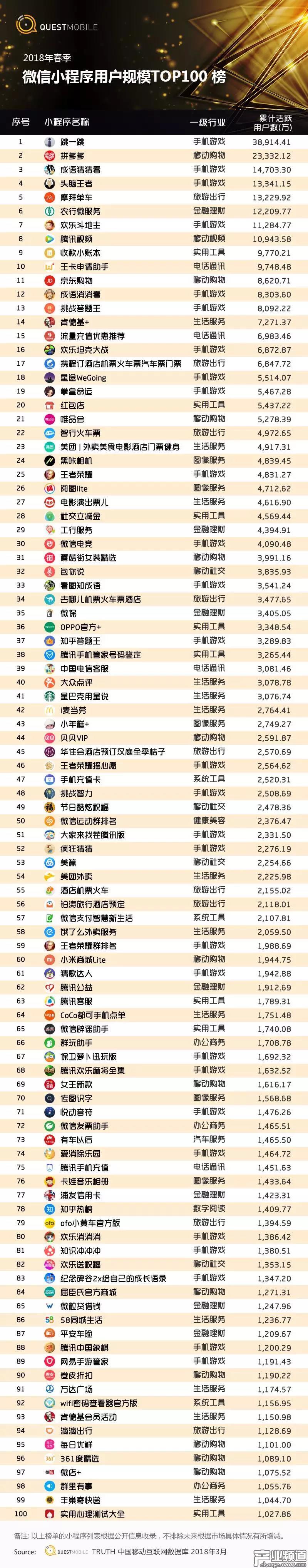 微信小程序TOP100榜