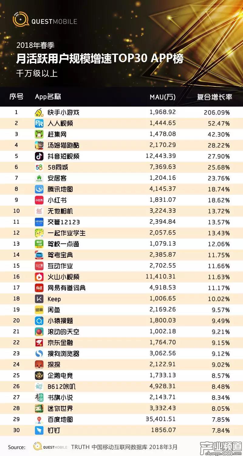 App月活跃用户规模TOP增速榜(千万级以上)