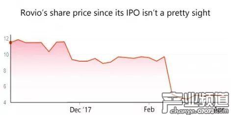 股价持续下跌 《怒鸟》开发商究竟哪里出了问题