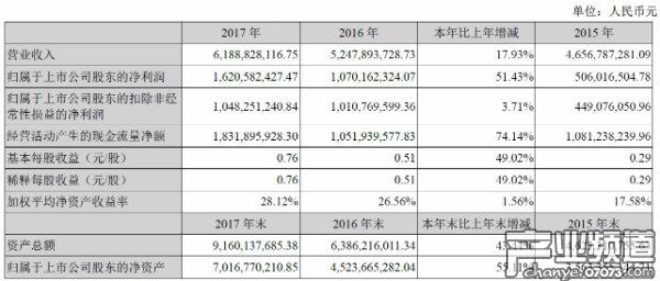 三七互娱2017年营收61.89亿 手游营收32.84亿