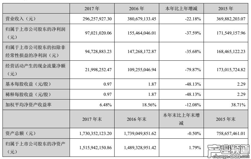 冰川网络2017年净利润9074万元 游戏收入2.9亿元
