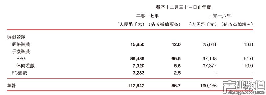 飞鱼科技2017年营收1.3亿元 注册玩家数约2.17亿