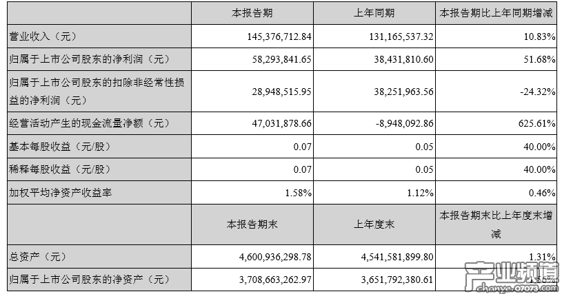 2018年Q1收入1.45亿元,将加强与IP源头公司合作