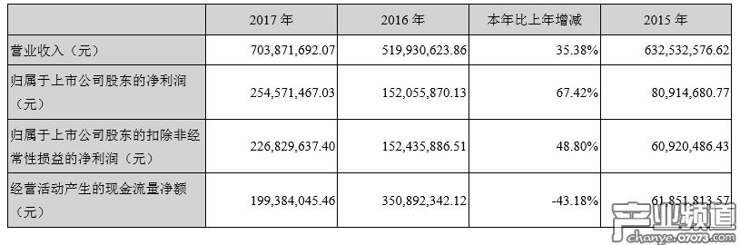 """2017年收入7亿元,主要增长原因为""""泛娱乐"""""""