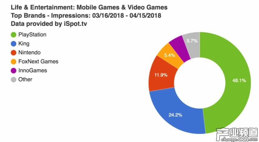 索尼PS热衷投放北美电视游戏广告 King和任天堂紧随其后