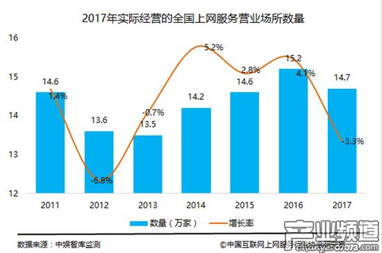 2017中国互联网上网服务行业发展报告