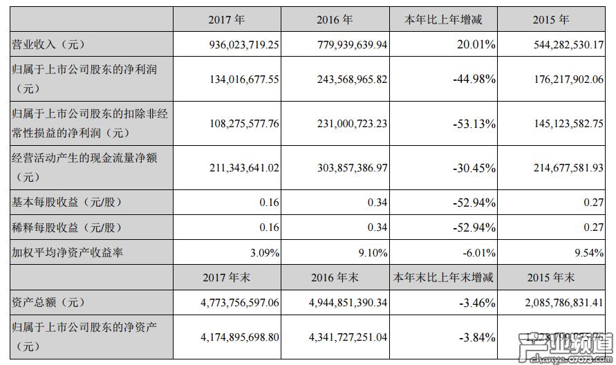 天舟文化2017年营收9.36亿元 游戏业务营收5.03亿元