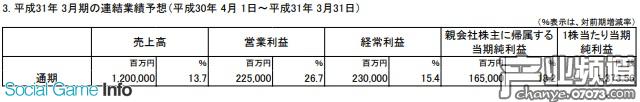 2019年3月期的通期财报预想