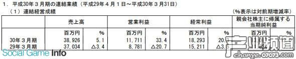 光荣特库摩全年销售额389.26亿日元 净利润130.17亿日元