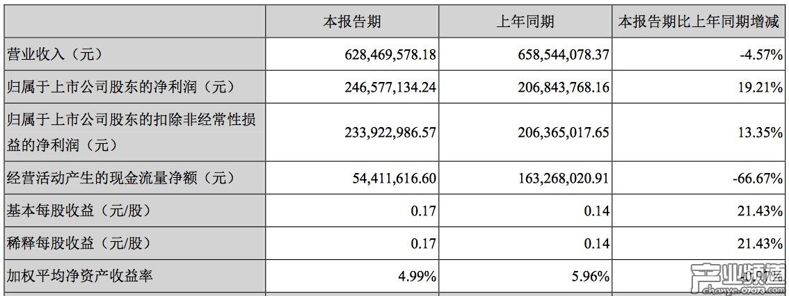 恺英网络Q1营收6.28亿元 净利润2.34亿元