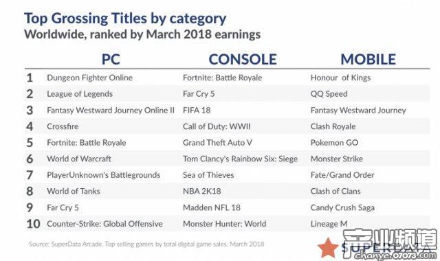 吸金怪兽 《堡垒之夜》3月全平台收入2.23亿美元
