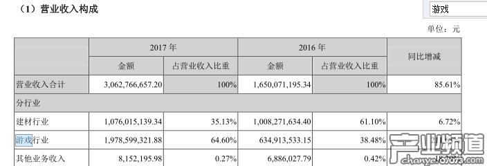 帝龙文化2017年营收30.64亿元 游戏营收同比增211.63%