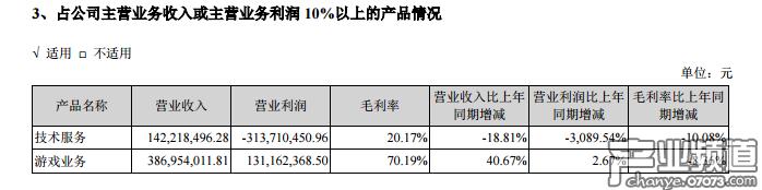 富春股份2017年营收5.3亿元 游戏业务营收3.87亿元